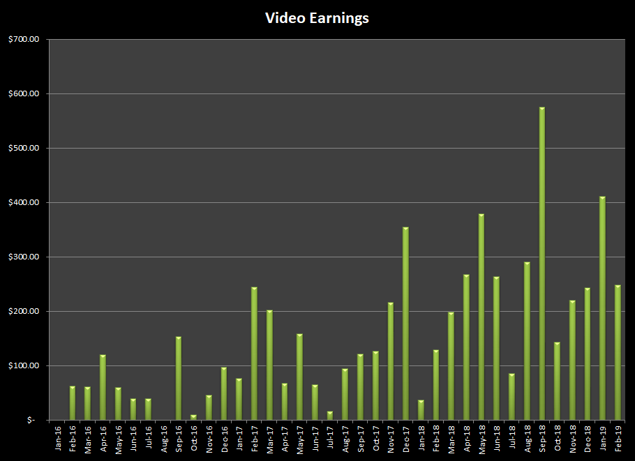 Sales and earnings from selling videos online at stock agencies