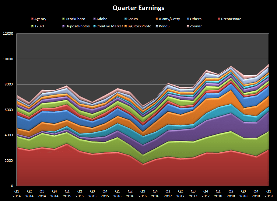 Earnings per quarter from the main stock photo and video agencies
