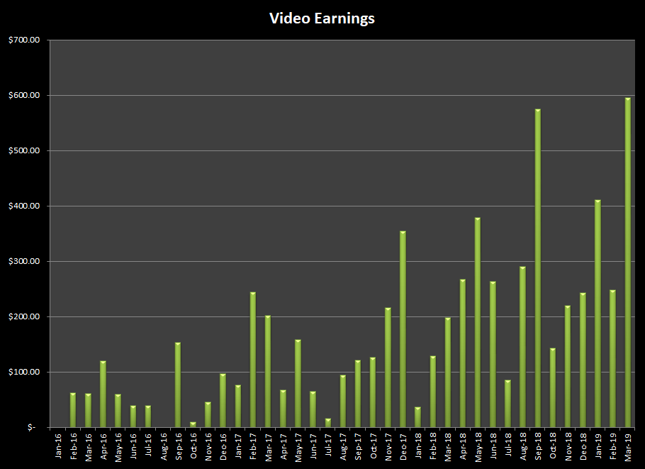 Earnings from selling stock video