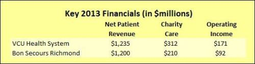 """Note: The Bon Secours data is a composite of the four Bon Secours hospitals in the Richmond region; it is not clear from the VHI profiles if Bon Secours Richmond regional administrative overhead is included. Also note: The definition of """"operating income"""" is profit before interest and taxes."""