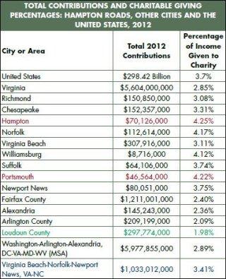 "Source: ""The State of the Region: Hampton Roads 2015"""