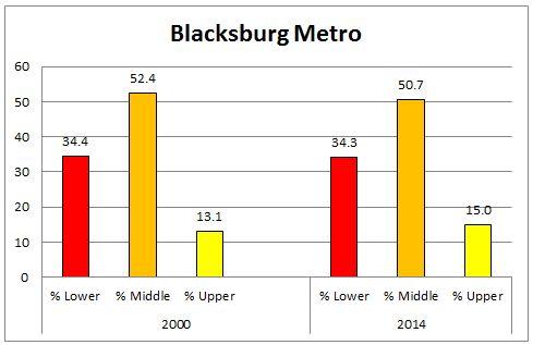 blacksburg_region