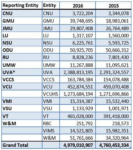 UVa isn't the only Virginia university with a lot of unrestricted cash.