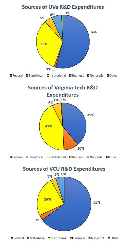 Funding university research.
