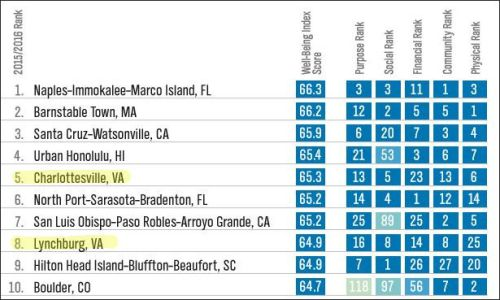 Charlottesville ranked 6th nationally in the Gallup/Healthways ranking of community well being, Lynchburg 8th.