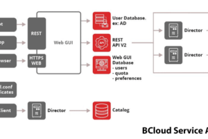 BCloud Backup-as-a-Service Interface Details
