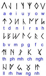 The Coelbren alphabet