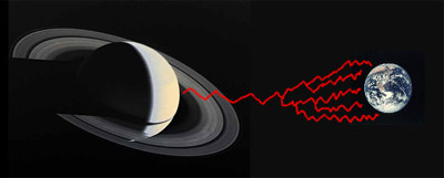 Saturn zapping the Earth