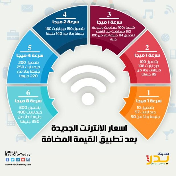 تطبيق ضريبة القيمة المضافة على خدمات الانترنت بمصر