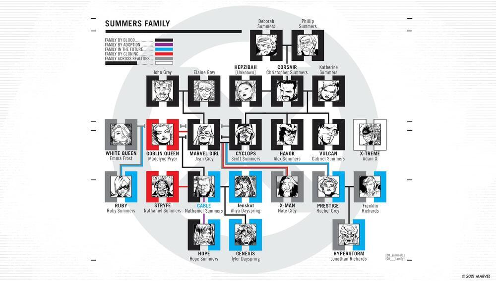 X-Men, albergo genealogico famiglia Summers