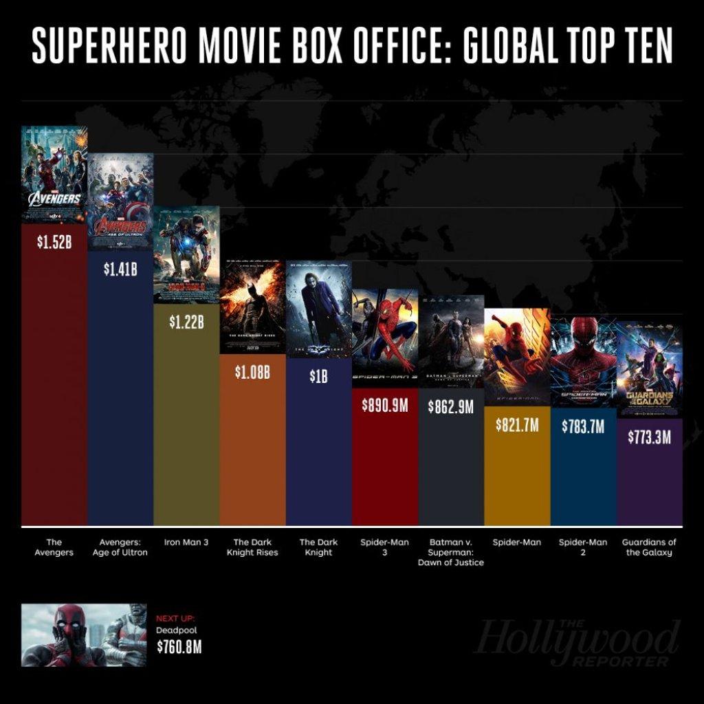 SuperheroBoxOffice