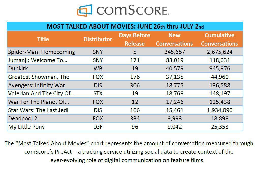 Spider-Man: Homecoming, la recensione: citazioni e zero rischi, la Marvel vince ancora
