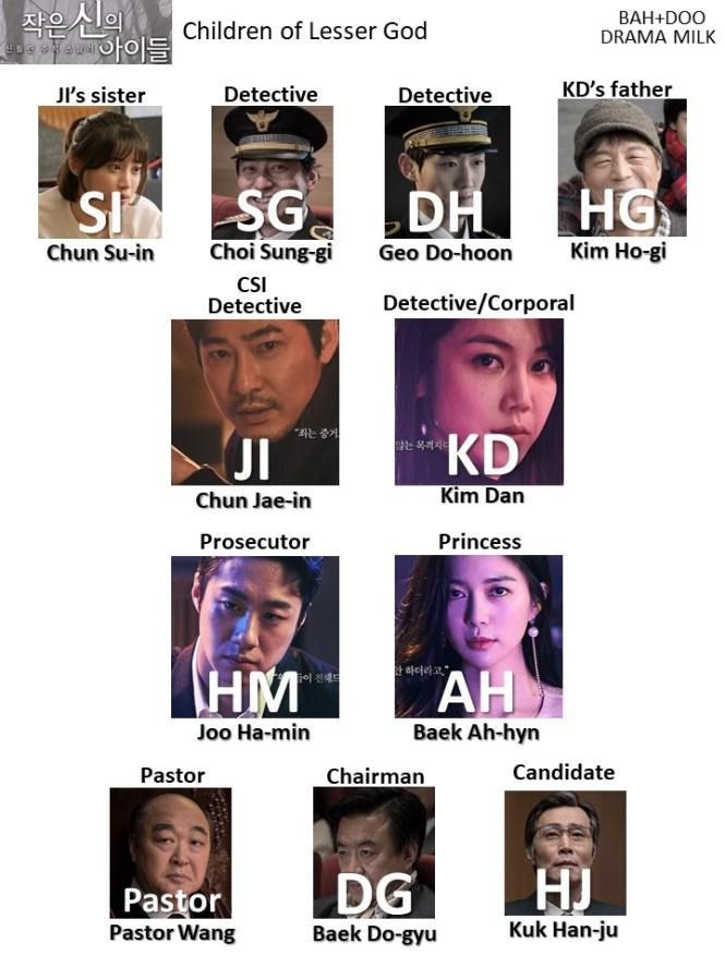 Character Chart for the Korean drama Children of a Lesser God