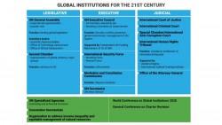 Ce graphique, créé par les auteurs de la proposition, donne un aperçu du système de gouvernance mondiale proposé par Arthur Dahl, Maja Groff et Augusto Lopez-Claros.
