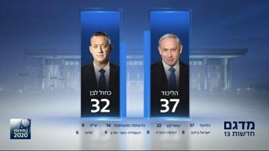 صورة نتنياهو يتقدم بـ 37 مقعدا حسب النتائج الاولية للانتخابات الاسرائيلية