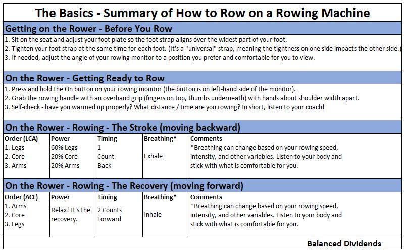 Orangetheory Fitness: Let's Get Rowing! - Balanced Dividends