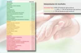 La Comunidad de Madrid elabora un mapa serológico de los centros sociosanitarios