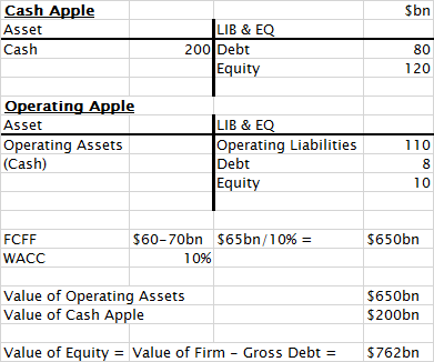 Apple Valuation