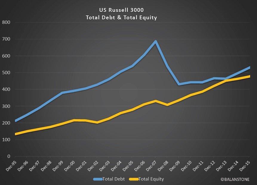 Total-Debt-Total-Equity