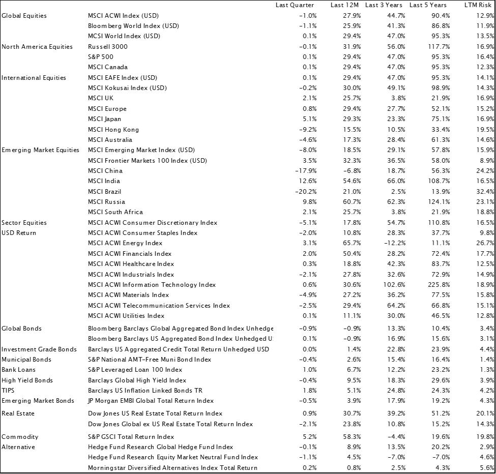 前四半期の市場環境