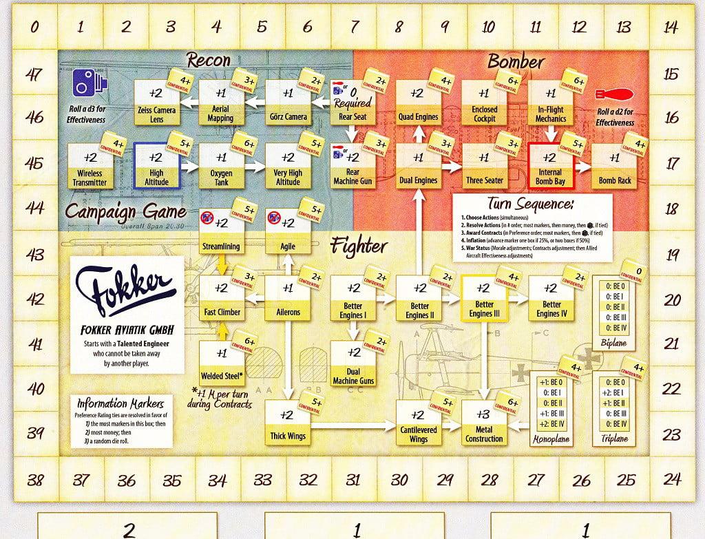 Scheda gioco della Fabbrica (Compagnia)