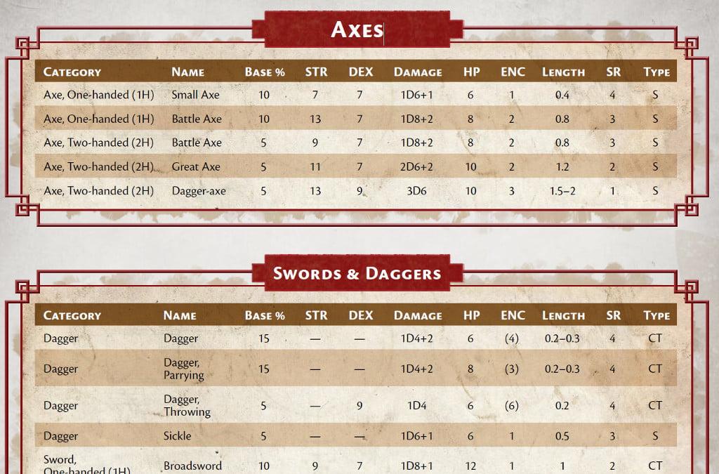 La tabella delle armi
