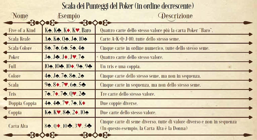 La tabella dei punteggi del sottogioco del poker.