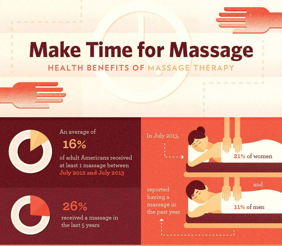 Infographic outlining the Health Benefits of Massage Therapy