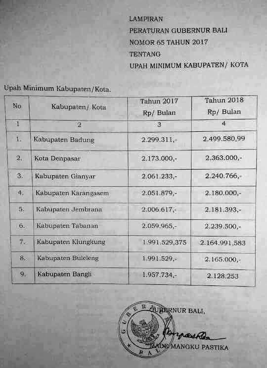 UMK Bali minimum wage 2018