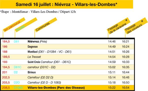Tour de France Tableau parcours villars les dombes ballad et vous