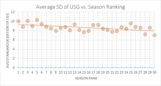 sd-vs-season-ranking-chart