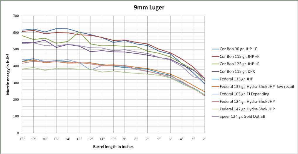 9mm Lugar power