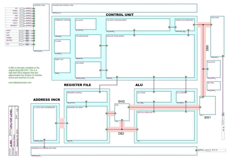 Zilog Z80 Fpga 1 Bit Alu Block Diagram A Top Level