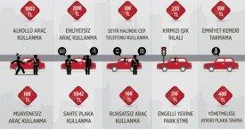 2018 yılı Trafik Cezaları Excel Listesi