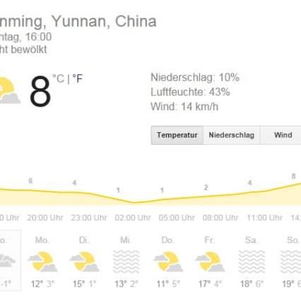 Wetter Kunming