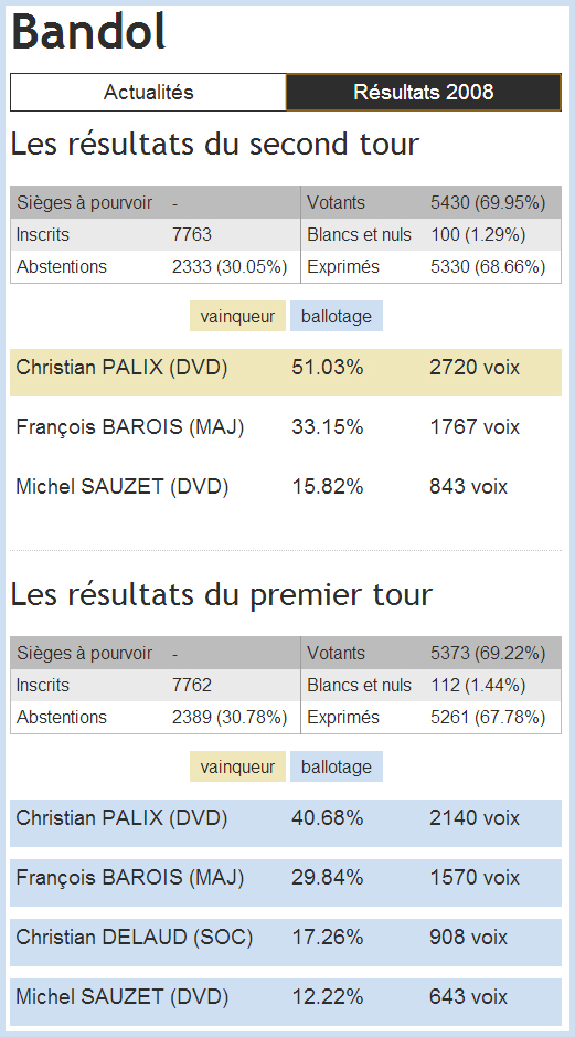 Resultat-2008