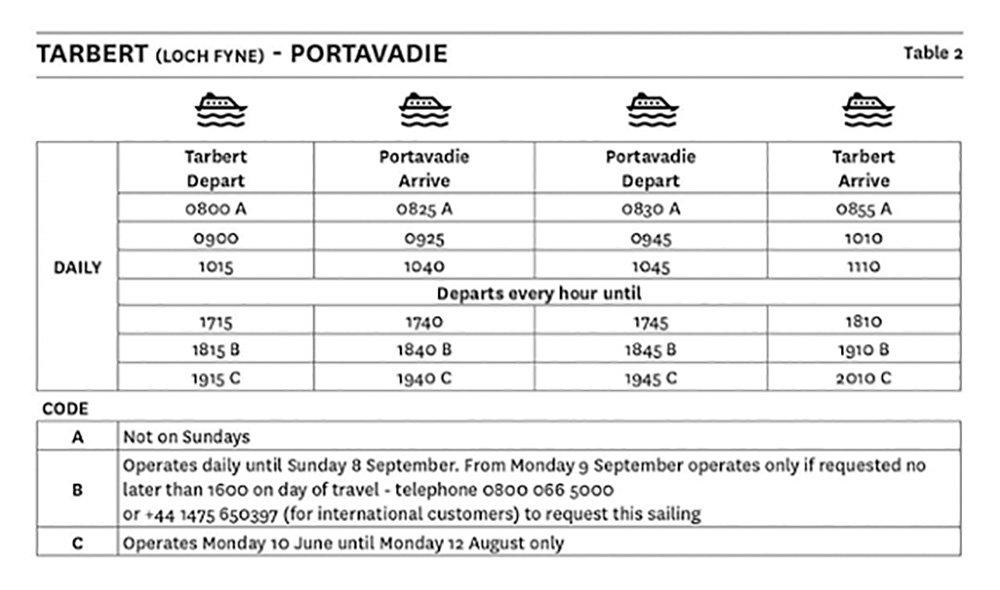 Tarbert Ferry Times to Portvadie Loch Fyne