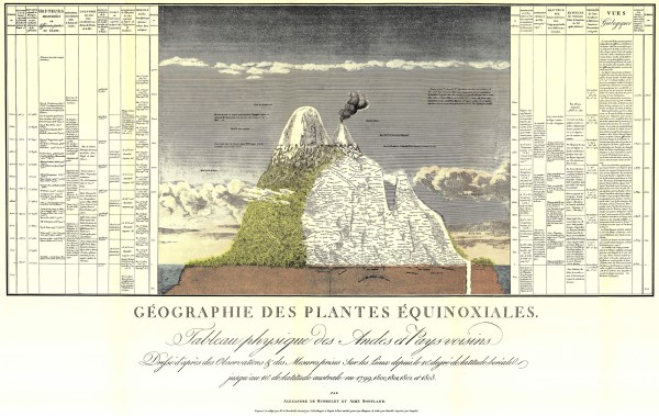 Alexander von Humboldt's map of Chimborazo