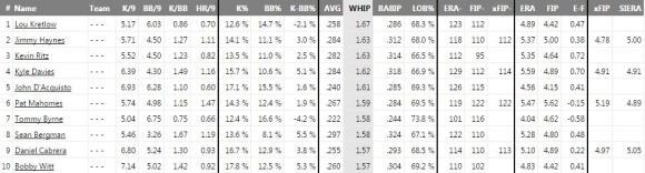 Top 10 Worst Career WHIP (1948-2014)