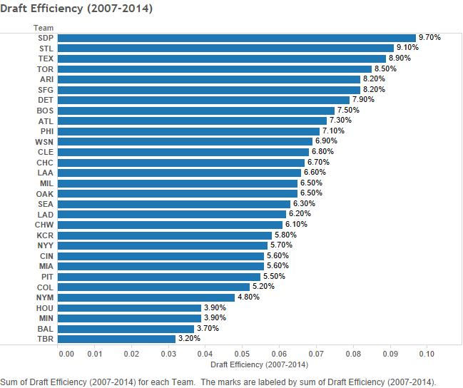 Draft Efficiency (2007-2014)