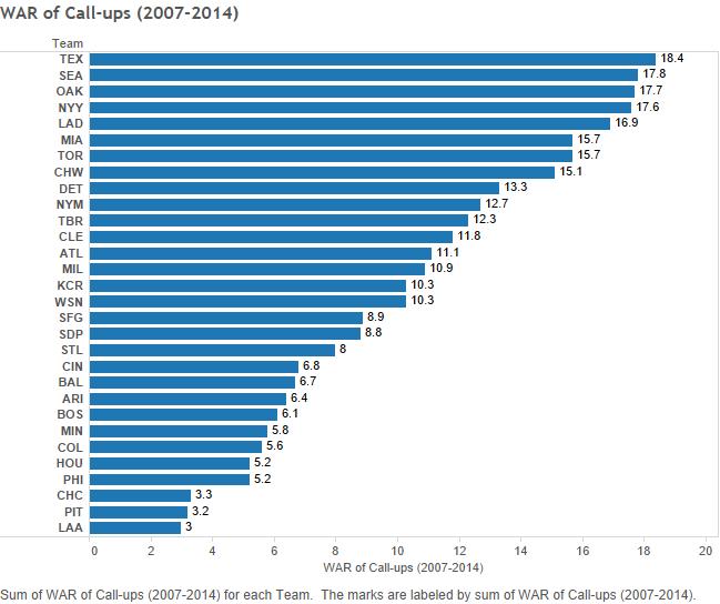WAR of Call-ups (2007-2014)
