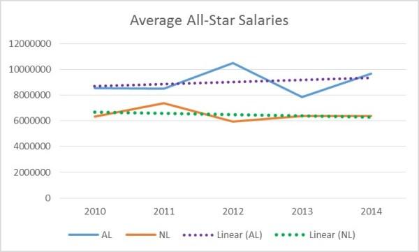 all star salaries