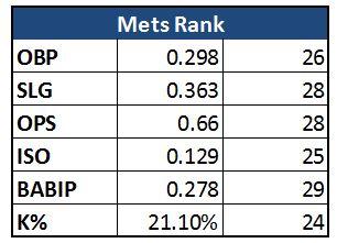 Mets_Rankings_offense_v2