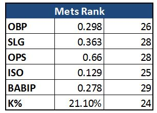 Mets_Rankings_offense_v2
