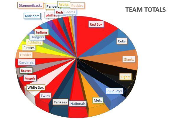 TeamTotals graph