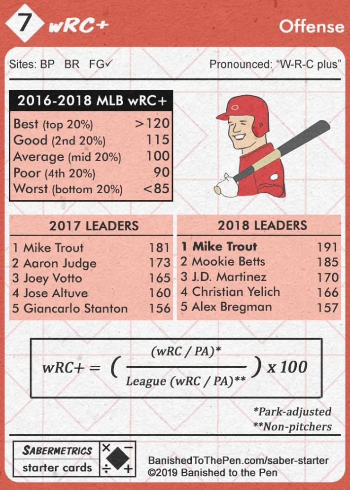 Sabermetrics Starter Baseball Cards - 07 - wRC+ charts