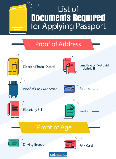 Documents Required For Passport - Fresh, Tatkal, Reissue ...
