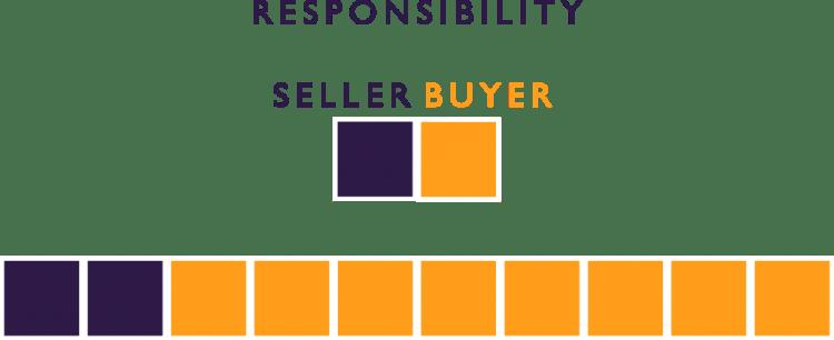 INCOTERM FCA RESPONSIBILITY
