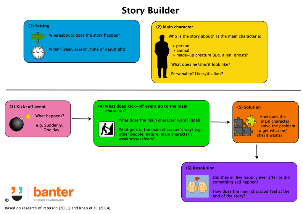 Banter Story Builder For Story Builder Master