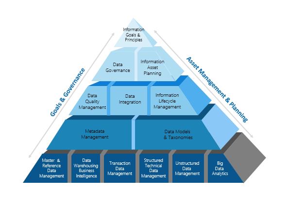 framework desarrollo big data